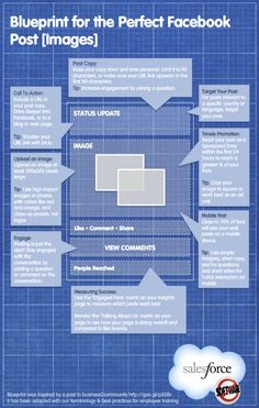 Blue print of perfect Facebook Post