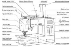 Bernina Sewing Machine Parts Sewing Machines are so cool