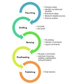 There are best companies online that can help you with the professional essay writing service online in UK at the lowest prices. Teacher Comments, Best Essay Writing Service, Uk Today, Delete Image, Good Essay, Pre Writing, Writing Process, Graphic Organizers, Research Paper