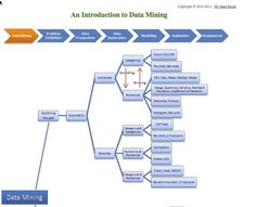 Data Mining & Analysis - Explaining the Past and Predicting the Future #flowchart #Highered