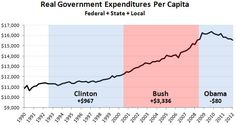 Kevin Drum, Mother Jones: Per-capita government spending by recent presidents