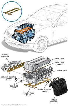 The head gasket creates a working seal between the cylinder head and the engine block. The head gasket creates a working seal between the cylinder head and the engine block. Engine Block, Car Engine, Mechanical Design, Mechanical Engineering, Automobile, Car Fix, Engine Repair, Car Repair, Automotive Engineering