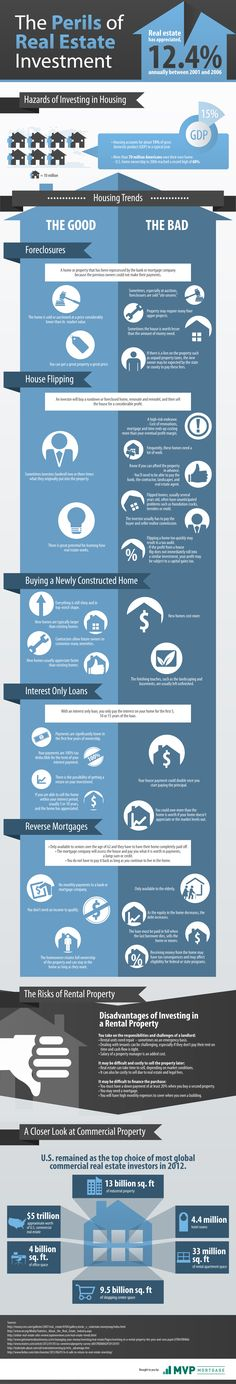 Infographic - What You Need to Know About Real Estate Investing - commercial real estate purchase agreement
