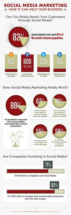 SEO and Social Media Explained In Numbers