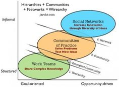 From hierarchies to wirearchies | Harold Jarche