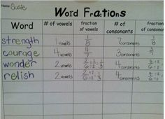 Spelling & Math!  Find the fraction of a word!