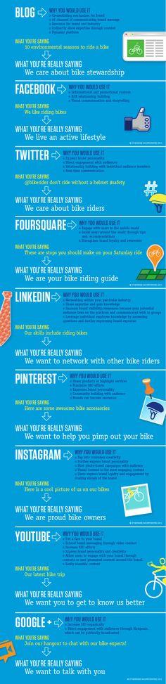 Divulga tu marca con Social Media #Infografía