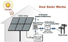 http://www.domestic-solar-panels.info/solar-power-for-homes.html Solar panel technology for home. ehow's how to set up solar power for your home