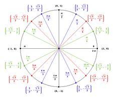 Trigonometry – the Unit Circle – Stark Science | Recursos de ...