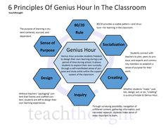 Genius Hour in the classroom is an approach to learning built around student curiosity, self-directed learning, and passion-based work. 6 Principles Of Genius Hour In The Classroom Inquiry Based Learning, Learning Theory, Project Based Learning, Genious Hour, Learn Drive, Higher Order Thinking, 21st Century Learning, Gifted Education, Character Education