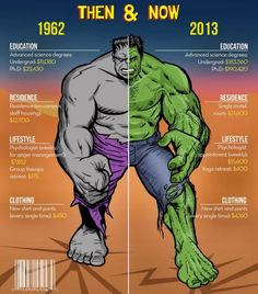 Being the Hulk then and now.
