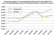 Facebook v Google Maps in US via ComScore #linechart