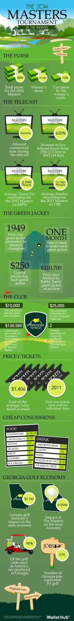 Infographic: The 2014 Masters Tournament By The Numbers
