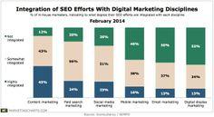 Integration SEO and Digital Marketing Activities