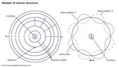 What is Binding Energy?