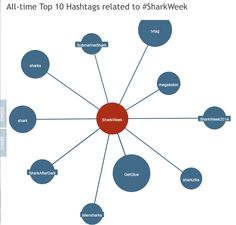 "MOBILE TOUCHPOINTS:  HASHTAGS:  On www.hashtagmenot.com ""Dunkin"" does not even show up related to the hashtag #SharkWeek. Could Discovery and Dunkin made more of an effort to include #DDSharkWeek in ALL posts?"