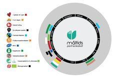 Måltidspartnerskabet har med en række førende produktmærker udviklet kampagneårshjulet, der giver et samlet overblik og årets forbrugerrettede kampagner.