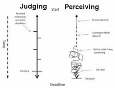 This is the perfect visual representation of the difference between Judging and Perceiving personalities.