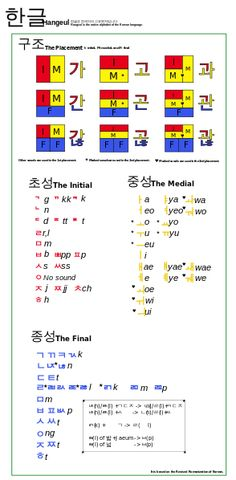 hangeul, the korean writing system. this shows how each block, which represents a syllable, is formed. it was specifically designed to be logical. Korean Words Learning, Korean Language Learning, Language Lessons, The Words, Korean Alphabet Letters, Hangul Alphabet, Learn To Speak Korean, Learn Hangul, Korean Writing