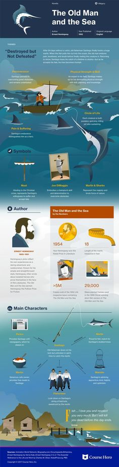 This @CourseHero infographic on The Old Man and the Sea is both visually stunning and informative!