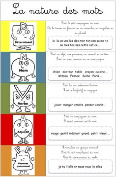 French Parts of Speech - la nature des mots en français French Teaching Resources, Teaching French, Teaching Tools, Material Didático, French Education, Primary Education, Core French, French Grammar, French Classroom