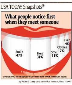 Did you know your smile mattered that much? As a former dental assistant, I can't help but notice it first, now even my husband does too!