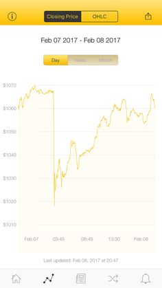 The latest Bitcoin Price Index is 1,060.23 USD http://www.coindesk.com/price/ via @CoinDesk App