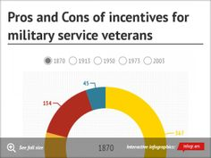 Infographic: Pros and Cons of incentives for military service veterans -