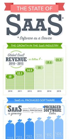 The State of SaaS – Infographic