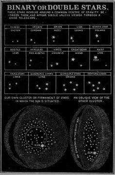 "chaosophia218: "" Binary or Double Stars, ""Smith's Illustrated Astronomy"", 1855. """
