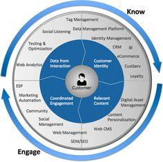 marketing process and technology