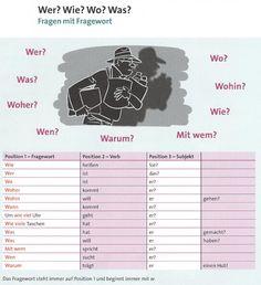 Para interactuar con los miembros únete al grupo: >> Gramática Alemana / Deutsche Grammatik << https://www.facebook.com/groups/GramaticaAlemana.DeutscheGrammatik/