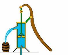 así es como funciona el mecanismo de una bomba de agua.