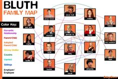 Arrested Development - Family Map