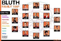 Arrested Development - Family Map