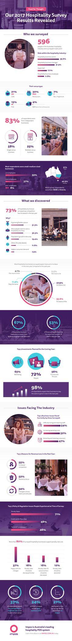 Australian Hospitality Industry Survey Stats Revealed