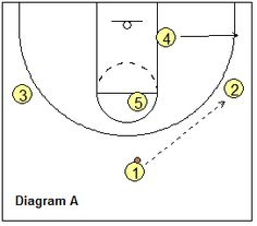1-3-1 motion offense, Motion-2