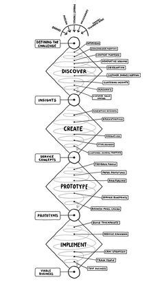 Here's an interesting model based on the of design. Ideate Unified Design Thinking Model Here's an interesting model based on the of design. Web Design, Tool Design, Creative Design, Service Design, Design Innovation, Innovation Models, Design Thinking Process, Product Design Process, Human Centered Design