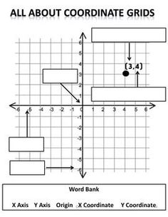 Coordinate grid anchor chart 5th grade math TEKS by