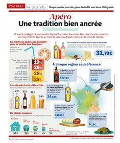 Food In French, Ap French, France, French Language, Restaurant, Teaching English, French Classroom, Teaching, Knowledge
