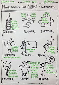 Sketch Note: 9 Roles