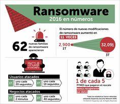 """""""El ransomware es un software malicioso que al infectar nuestro equipo le da al ciberdelincuente la capacidad de bloquear el PC desde una ubicación remota y encriptar nuestros archivos quitándonos el control de toda la información y datos almacenados. Para desbloquearlo el virus lanza una ventana emergente en la que nos pide el pago de un rescate."""" @cdperiodismo"""