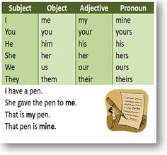 Esl grammar: subject-object-adjective-pronoun
