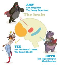 See how mindfulness works and how it helps our brains to do a better job. Check the fun infographic and explain mindfulness and the brain to kids. Counseling Activities, School Counseling, Therapy Activities, Educational Activities, Coping Skills, Social Skills, Life Skills, Time Tex, The Brain For Kids
