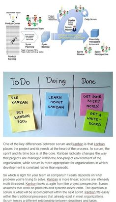 Great article about Scrum and Kanban! Design Thinking, Project Management, New Work, Infographics, Heaven, Reading, Sky, Infographic, Heavens