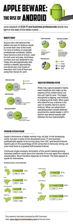 Apple Beware: The Rise Of Android | Infographic