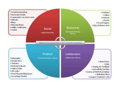 How To Design A 21st Century Assessment -   Todoele - Enseñanza y aprendizaje del español   Scoop.it