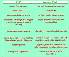 Complex PTSD - the exposure to the traumatic experience is often chronic, always persistent & thoroughly debilitating. A hallmark C-PTSD feature involves a traumatic predicament or setting in which there is no escape such as torture, experience as a hostage, or ritualized child abuse. Other features that impact Complex PTSD are the age at which the trauma occurs, the duration, the lack of support from others, & the relationship between the victim and the agent who is responsible for the trau...