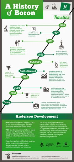Specialty Chemical Companies Boron Timeline