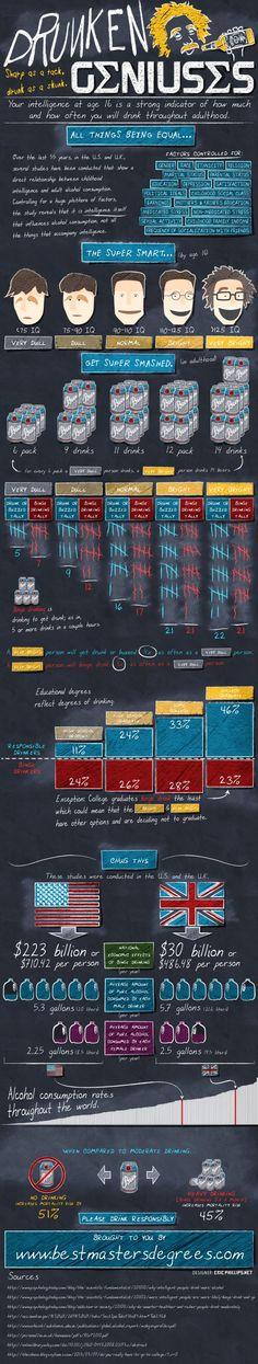 Drunken Geniuses #Infographics